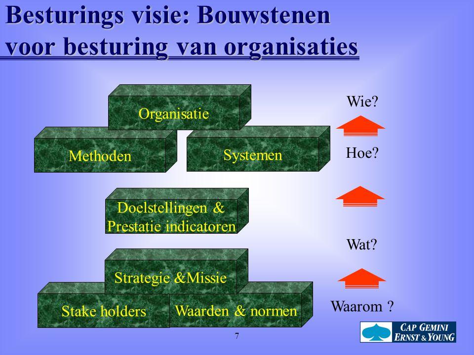 Besturings visie: Bouwstenen voor besturing van organisaties