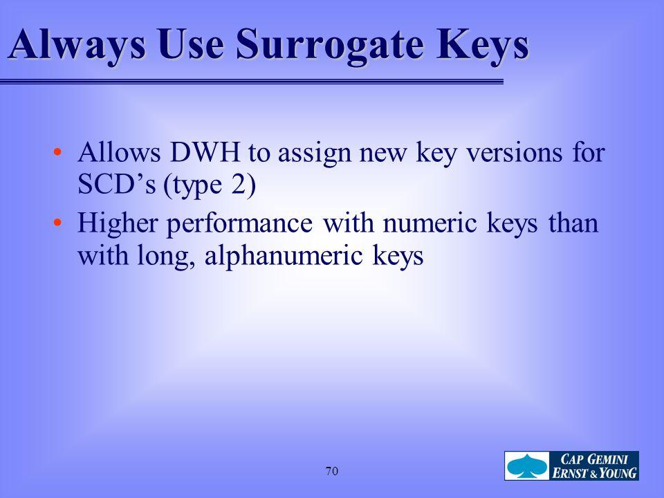 Always Use Surrogate Keys