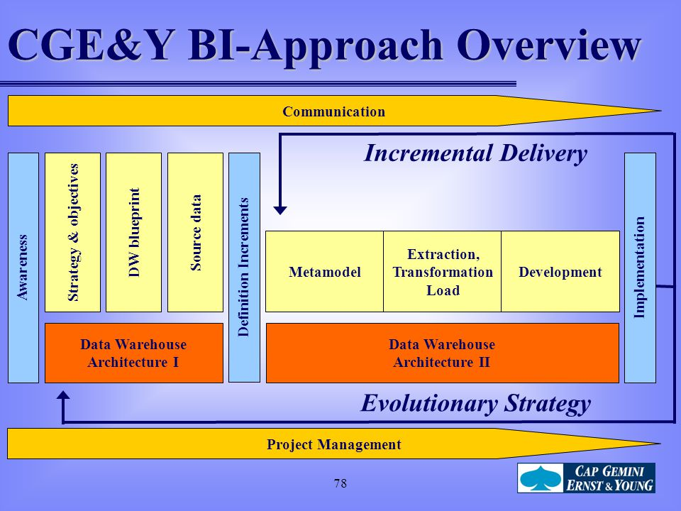 CGE&Y BI-Approach Overview