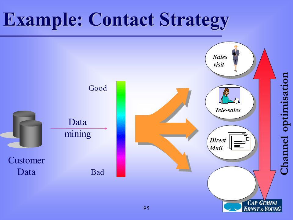 Example: Contact Strategy
