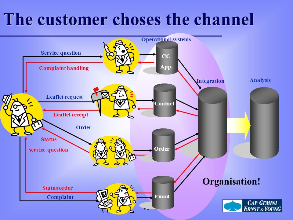 The customer choses the channel
