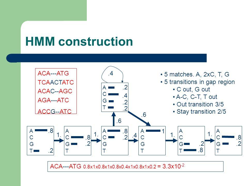 HMM construction ACA---ATG TCAACTATC ACAC--AGC AGA---ATC ACCG--ATC .4