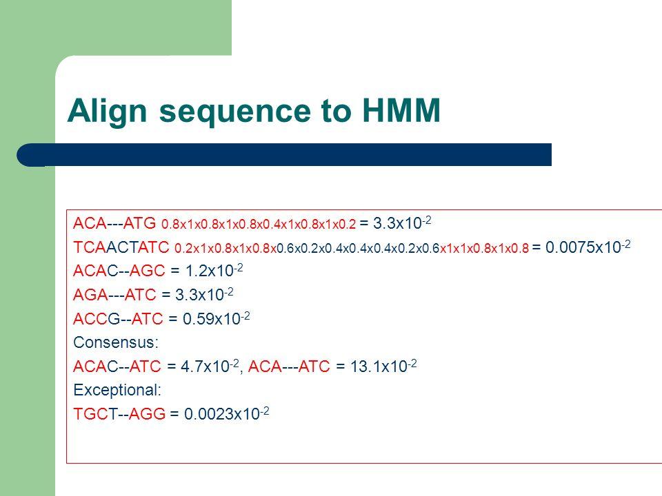 Align sequence to HMM ACA---ATG 0.8x1x0.8x1x0.8x0.4x1x0.8x1x0.2 = 3.3x10-2.