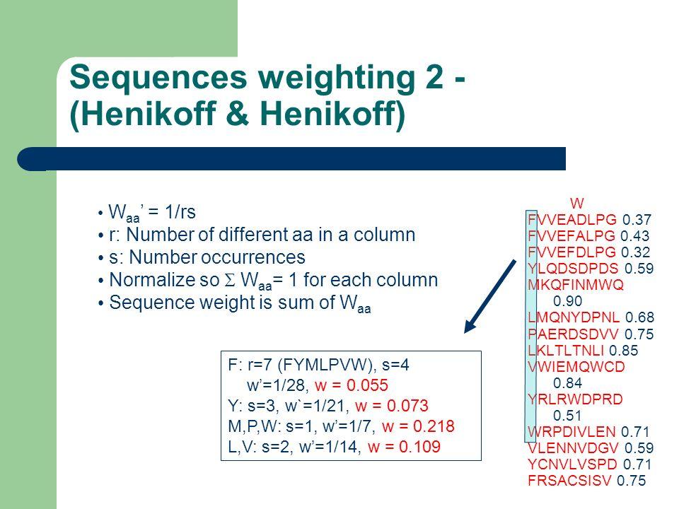 Sequences weighting 2 - (Henikoff & Henikoff)