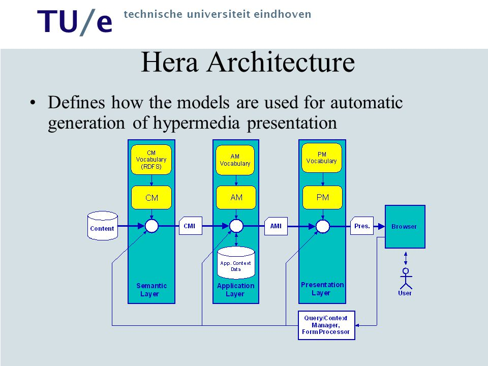 Hera Architecture Defines how the models are used for automatic generation of hypermedia presentation.