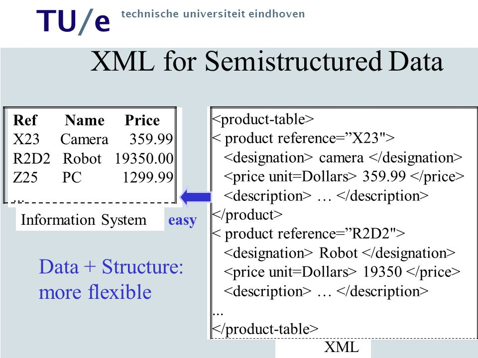 XML for Semistructured Data
