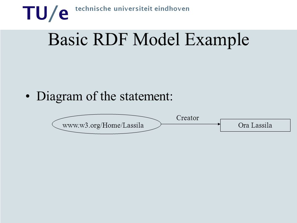 Basic RDF Model Example