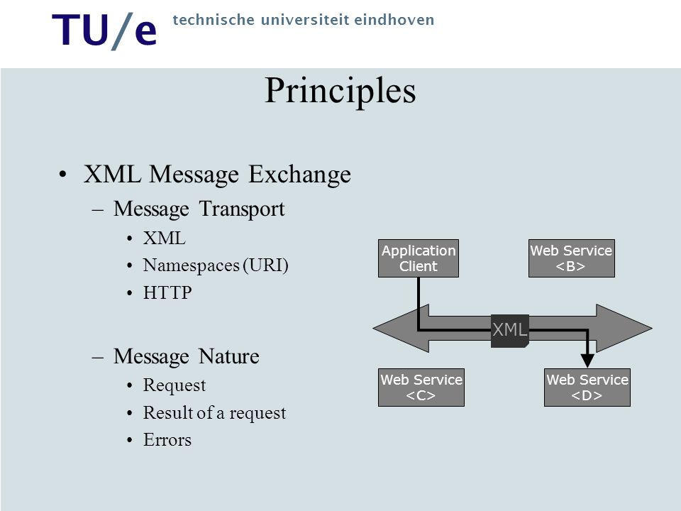 Principles XML Message Exchange Message Transport Message Nature XML