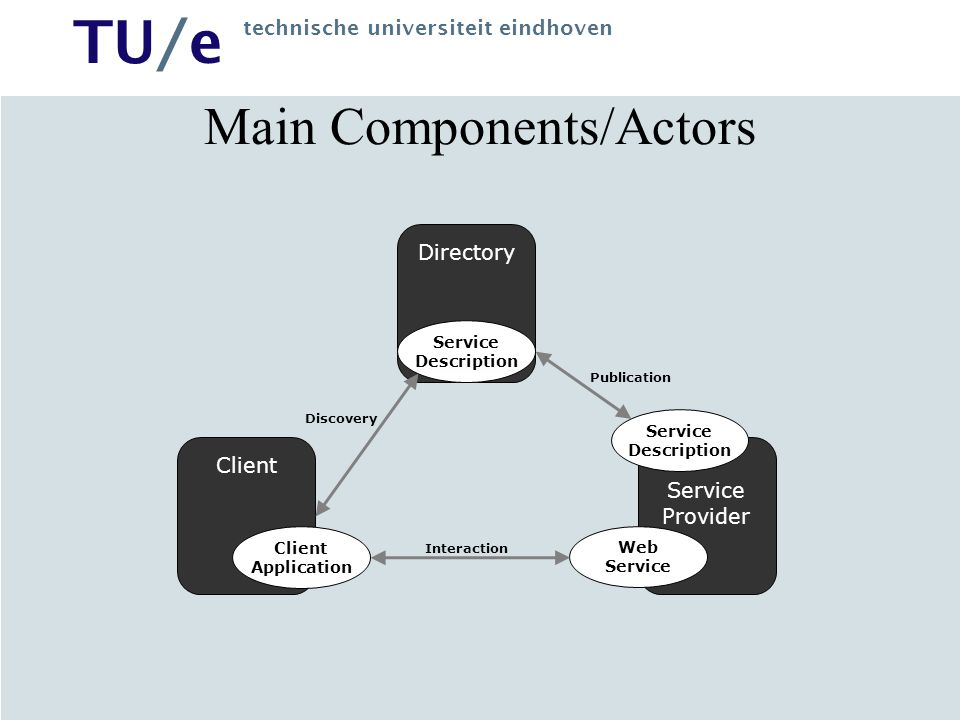Main Components/Actors