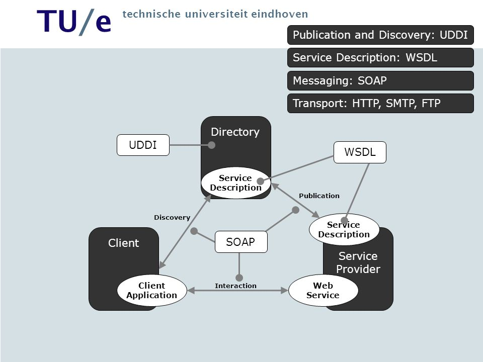 Publication and Discovery: UDDI