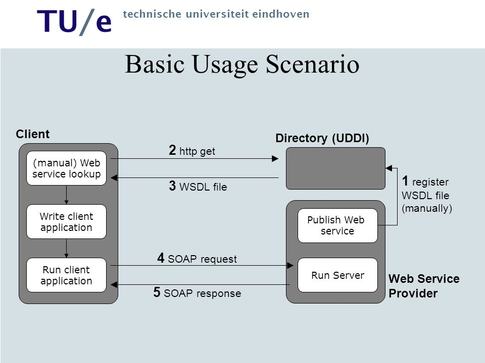 Basic Usage Scenario 2 http get 1 register WSDL file (manually)