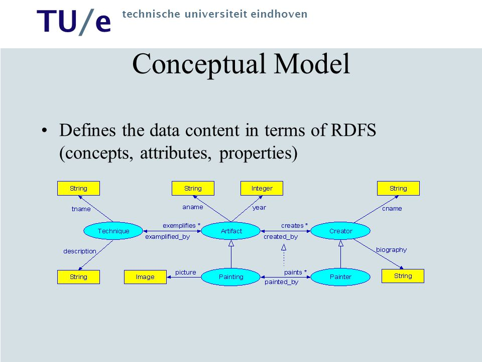 Conceptual Model Defines the data content in terms of RDFS (concepts, attributes, properties)