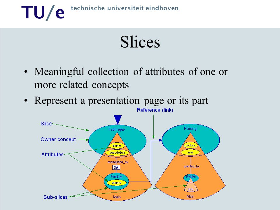 Slices Meaningful collection of attributes of one or more related concepts.