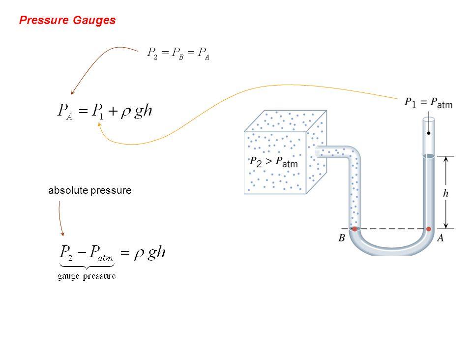 Pressure Gauges absolute pressure