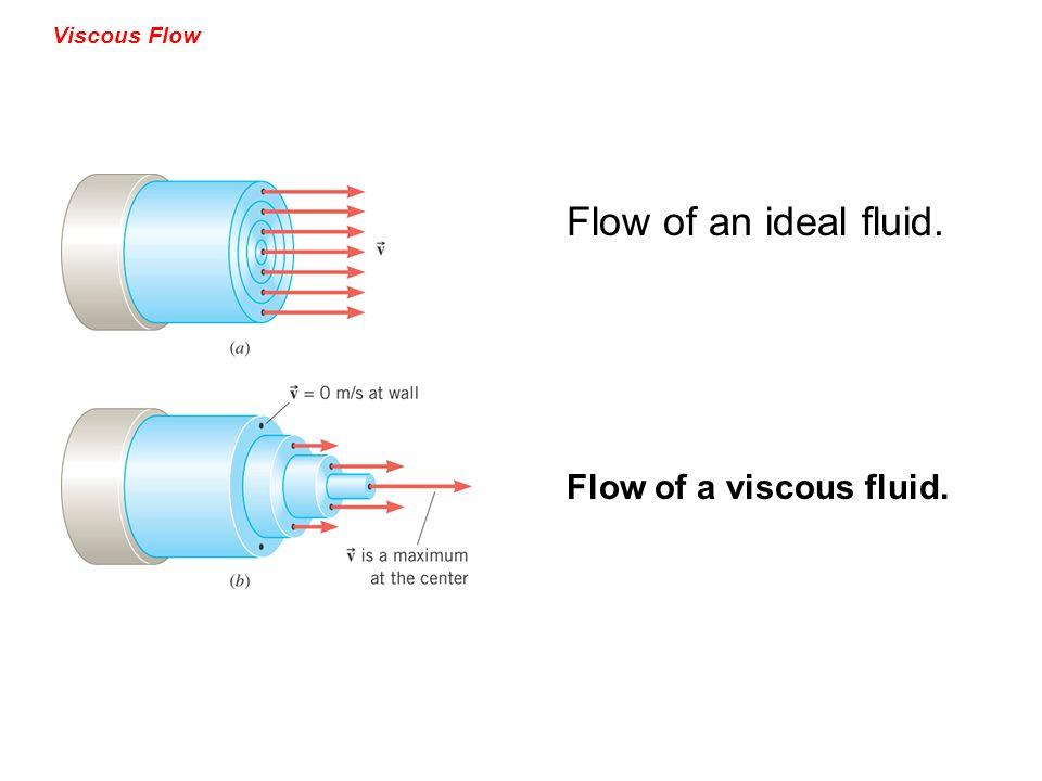 Viscous Flow Flow of an ideal fluid. Flow of a viscous fluid.