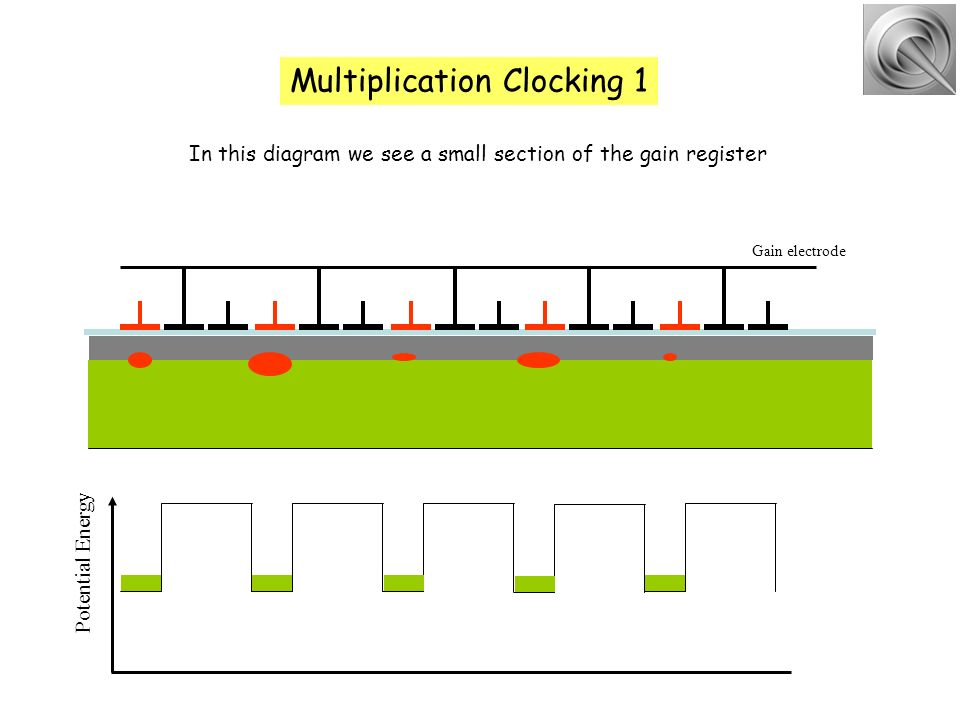 Multiplication Clocking 1