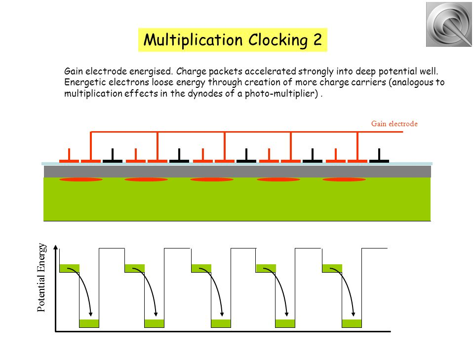 Multiplication Clocking 2