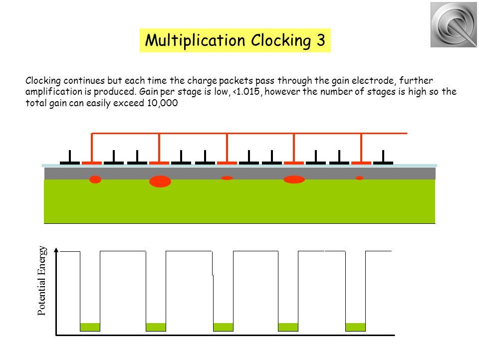 Multiplication Clocking 3