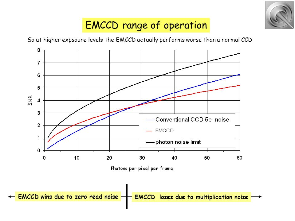 EMCCD range of operation