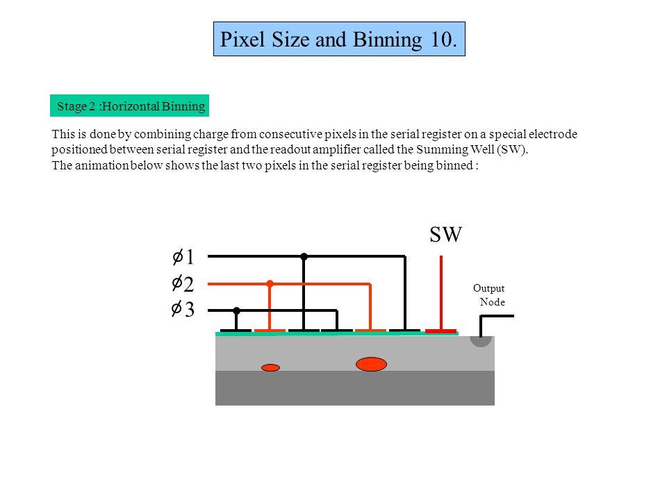 Pixel Size and Binning 10. SW 1 2 3 Stage 2 :Horizontal Binning