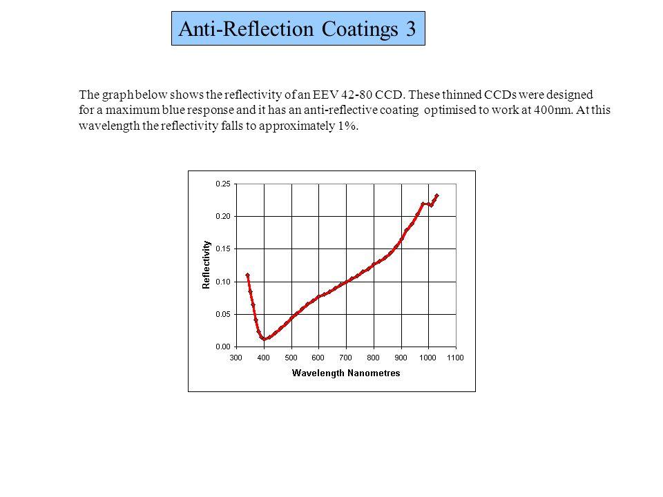 Anti-Reflection Coatings 3