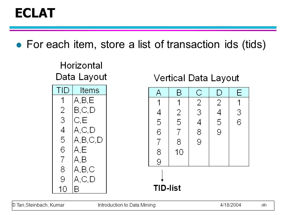 ECLAT For each item, store a list of transaction ids (tids) TID-list