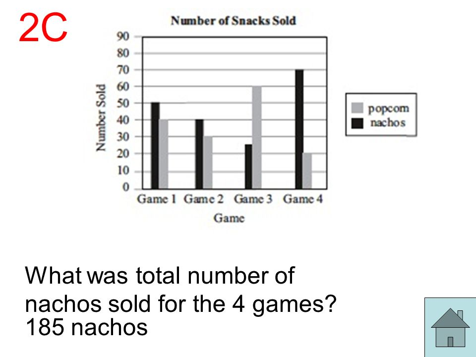 2C What was total number of nachos sold for the 4 games 185 nachos