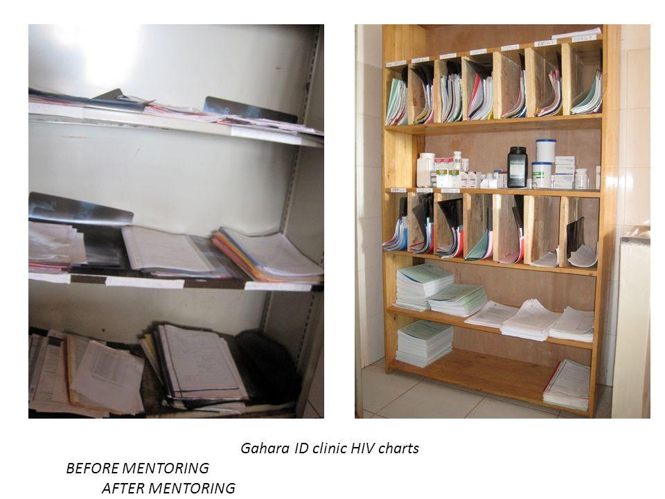 Gahara ID clinic HIV charts
