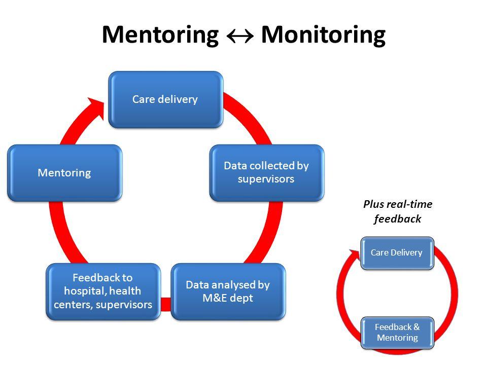 Mentoring  Monitoring