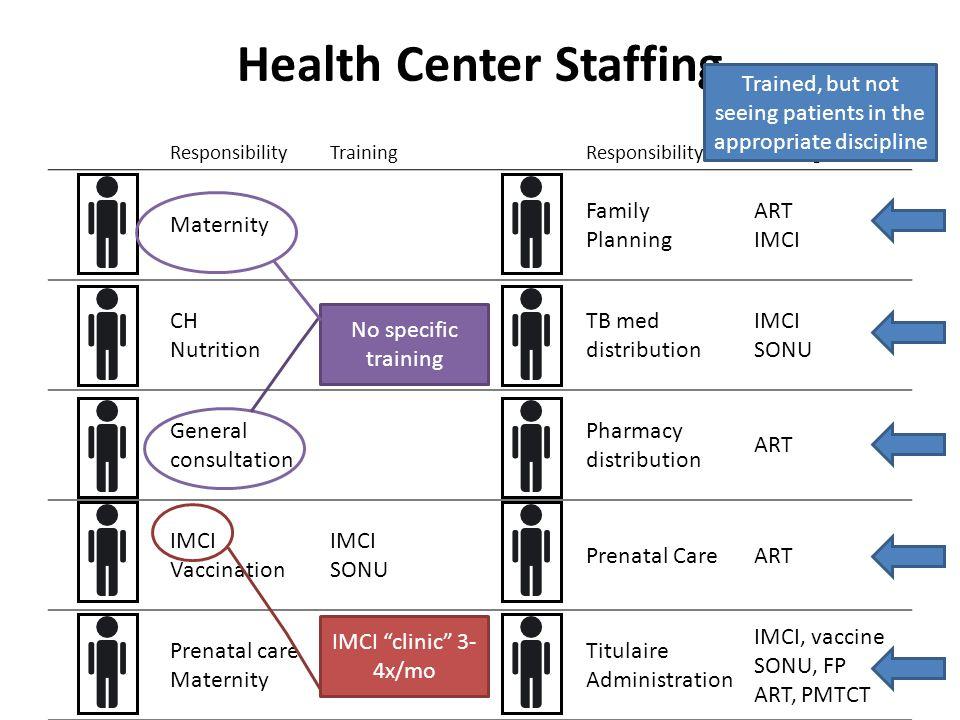 Health Center Staffing