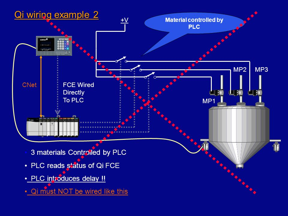 Material controlled by PLC