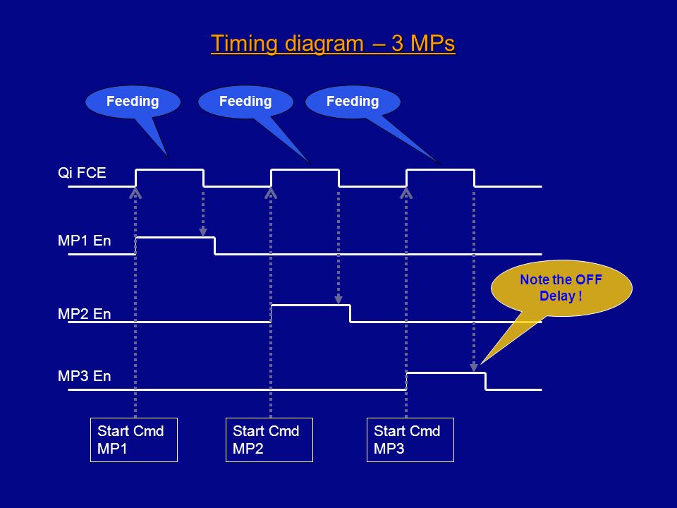 Timing diagram – 3 MPs Qi FCE MP1 En MP2 En MP3 En Start Cmd MP1