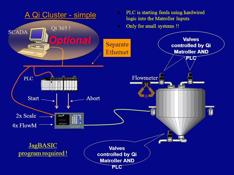 Optional A Qi Cluster - simple SeparateEthernet