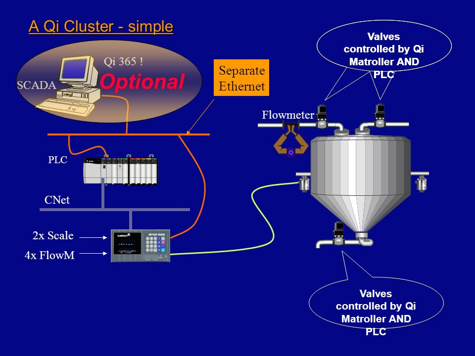 Optional A Qi Cluster - simple SeparateEthernet Qi 365 ! SCADA