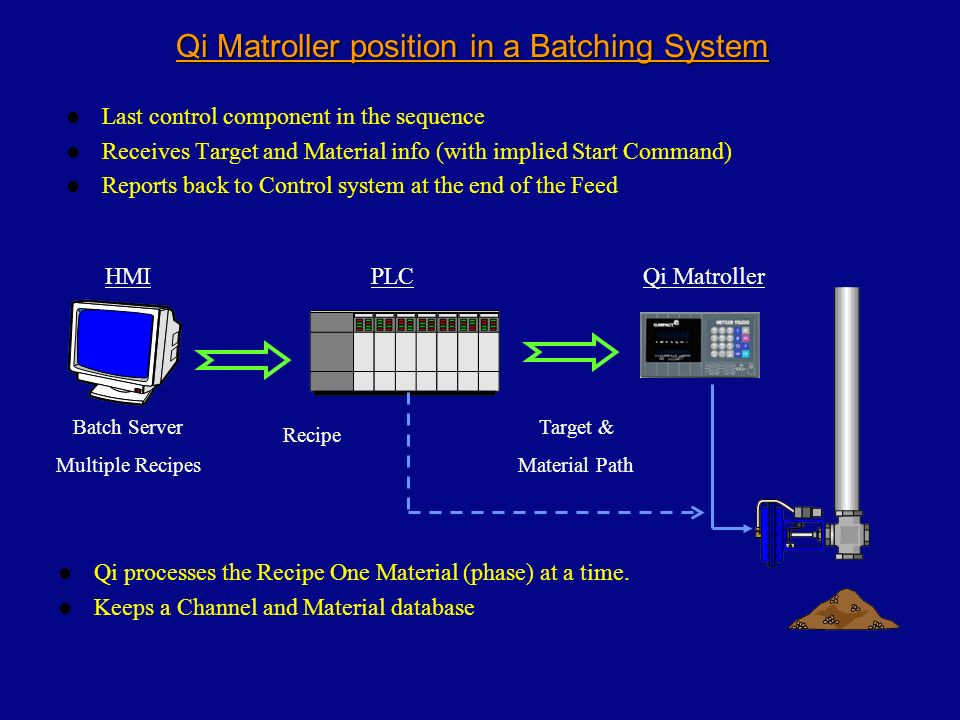 Qi Matroller position in a Batching System