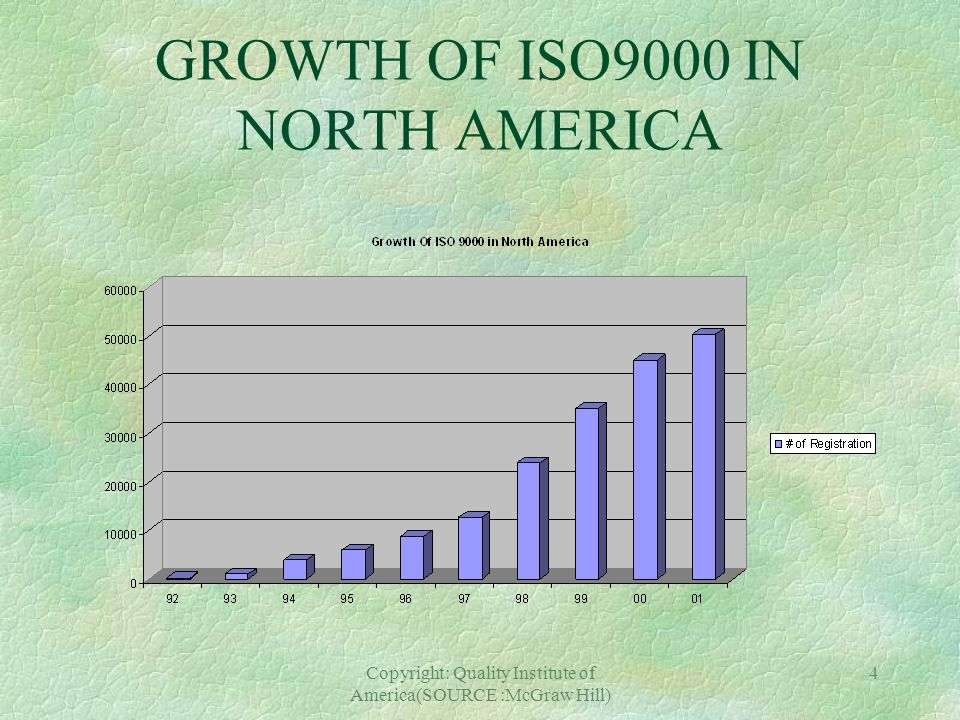GROWTH OF ISO9000 IN NORTH AMERICA