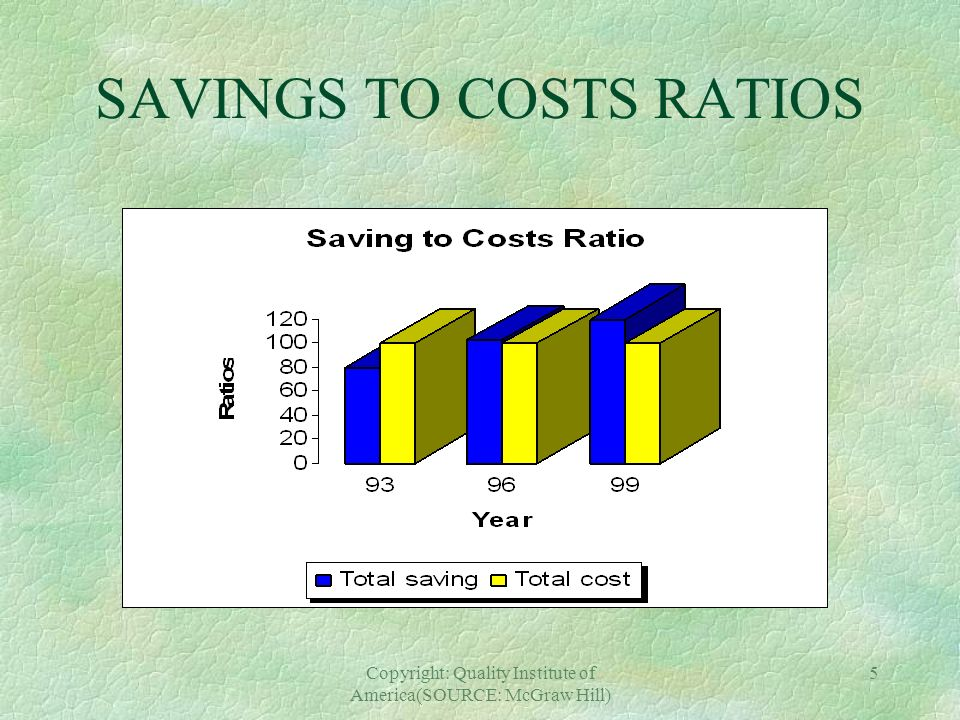 SAVINGS TO COSTS RATIOS