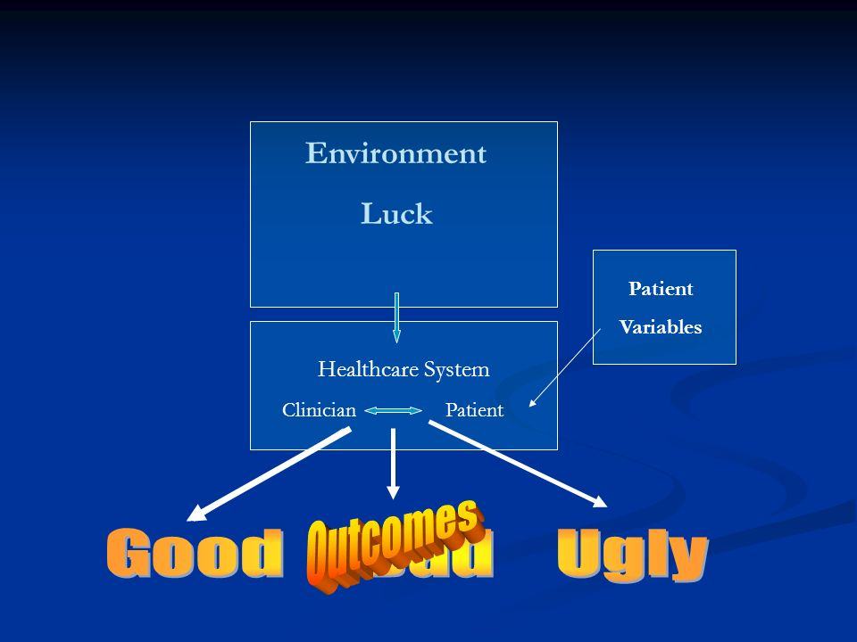 Outcomes Good Bad Ugly Environment Luck Healthcare System Patient
