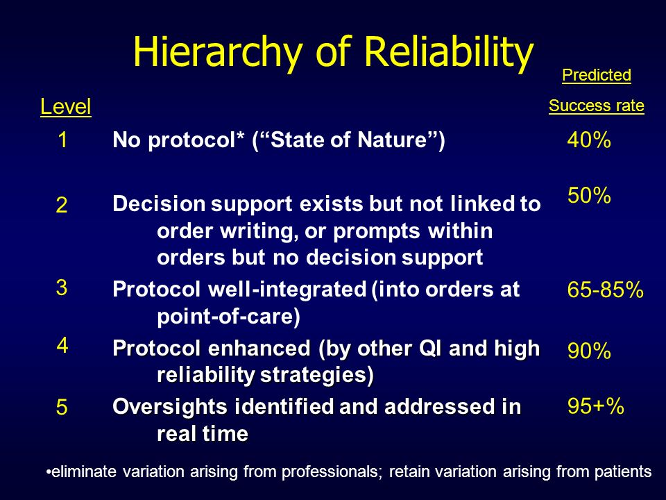 Hierarchy of Reliability