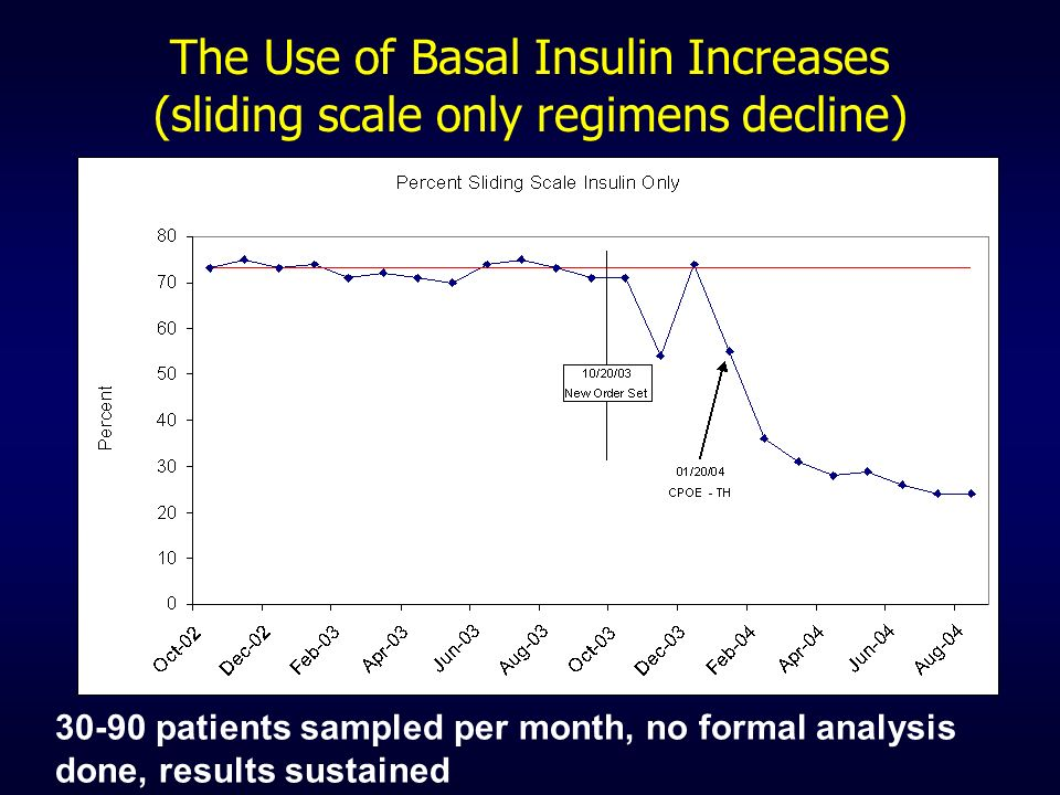 The Use of Basal Insulin Increases (sliding scale only regimens decline)