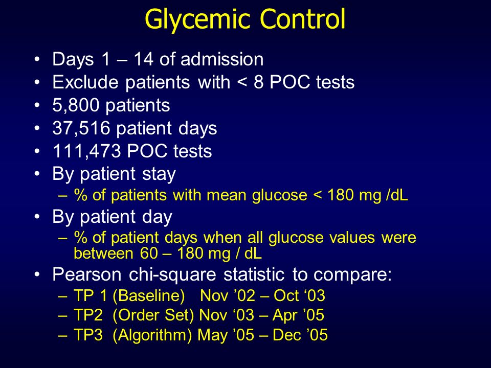Glycemic Control Days 1 – 14 of admission