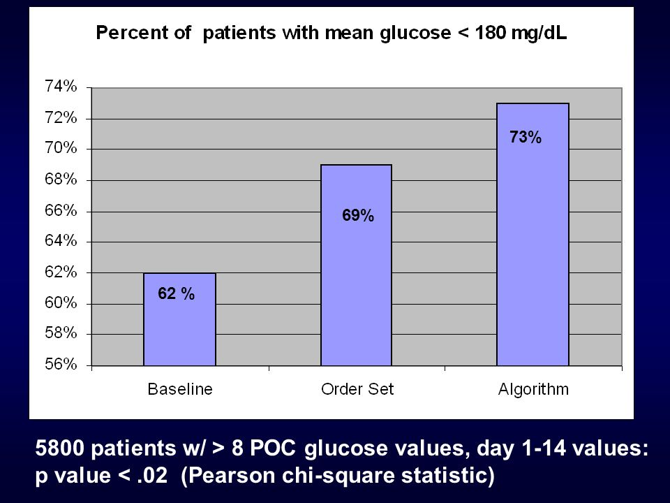 73% 69% 62 % 5800 patients w/ > 8 POC glucose values, day 1-14 values: p value < .02 (Pearson chi-square statistic)