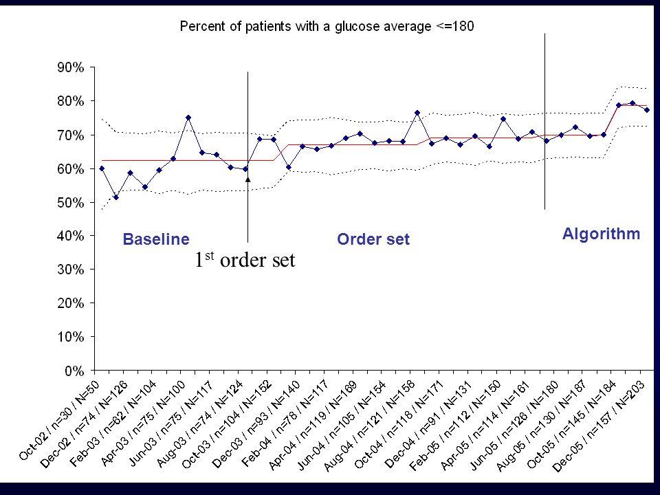 Algorithm Baseline Order set 1st order set