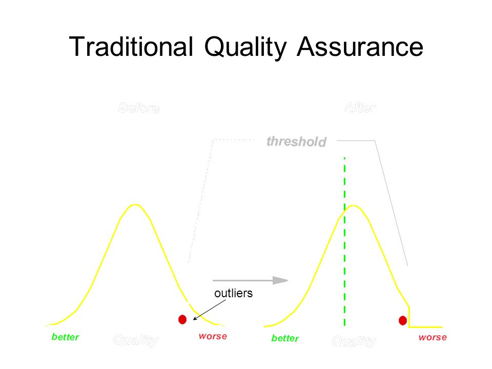 Traditional Quality Assurance