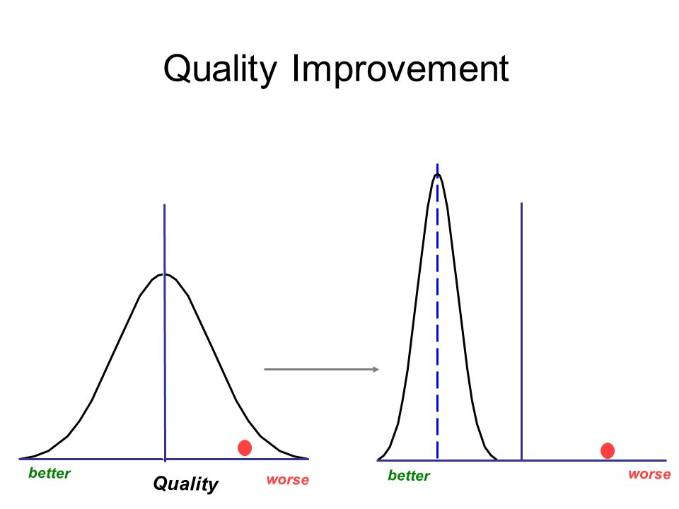 Quality Improvement Before After Quality Quality better better worse