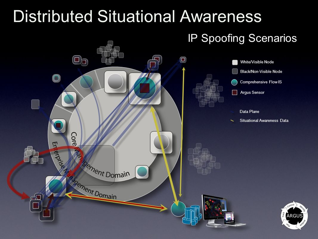 Distributed Situational Awareness