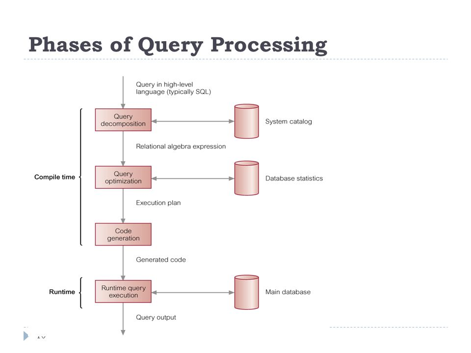 Phases of Query Processing