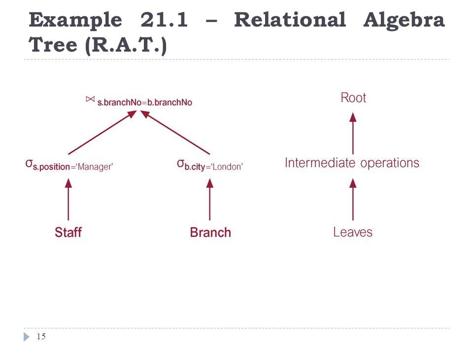 Example 21.1 – Relational Algebra Tree (R.A.T.)