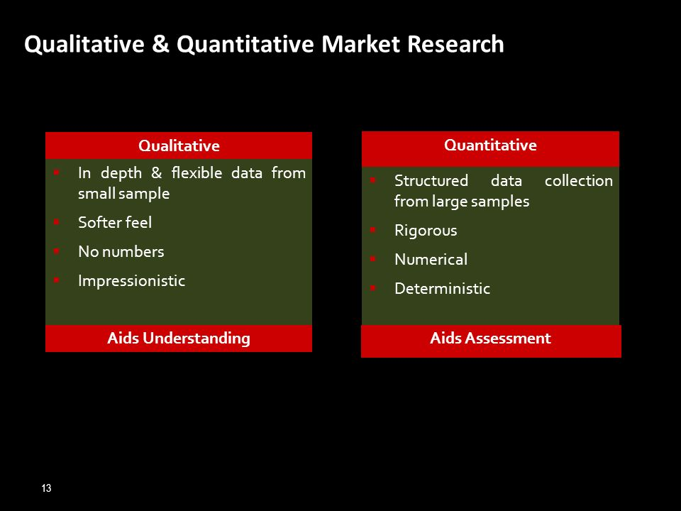 Qualitative & Quantitative Market Research