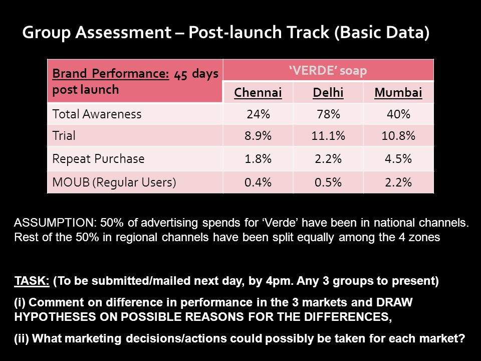Group Assessment – Post-launch Track (Basic Data)